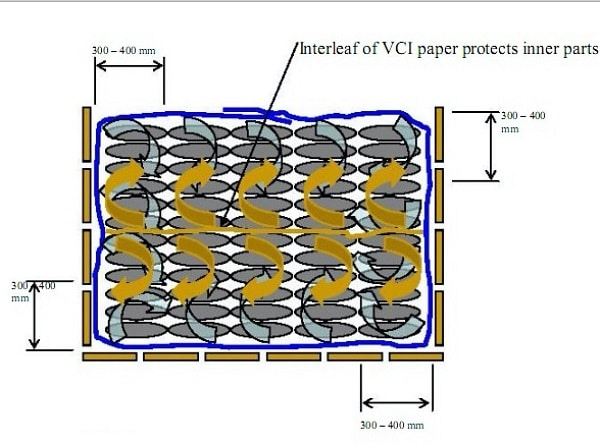 Interleaf of VCI Paper Protect Inner part