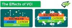 VCi มีผลอย่างไร ? (ในทางเทคนิค)